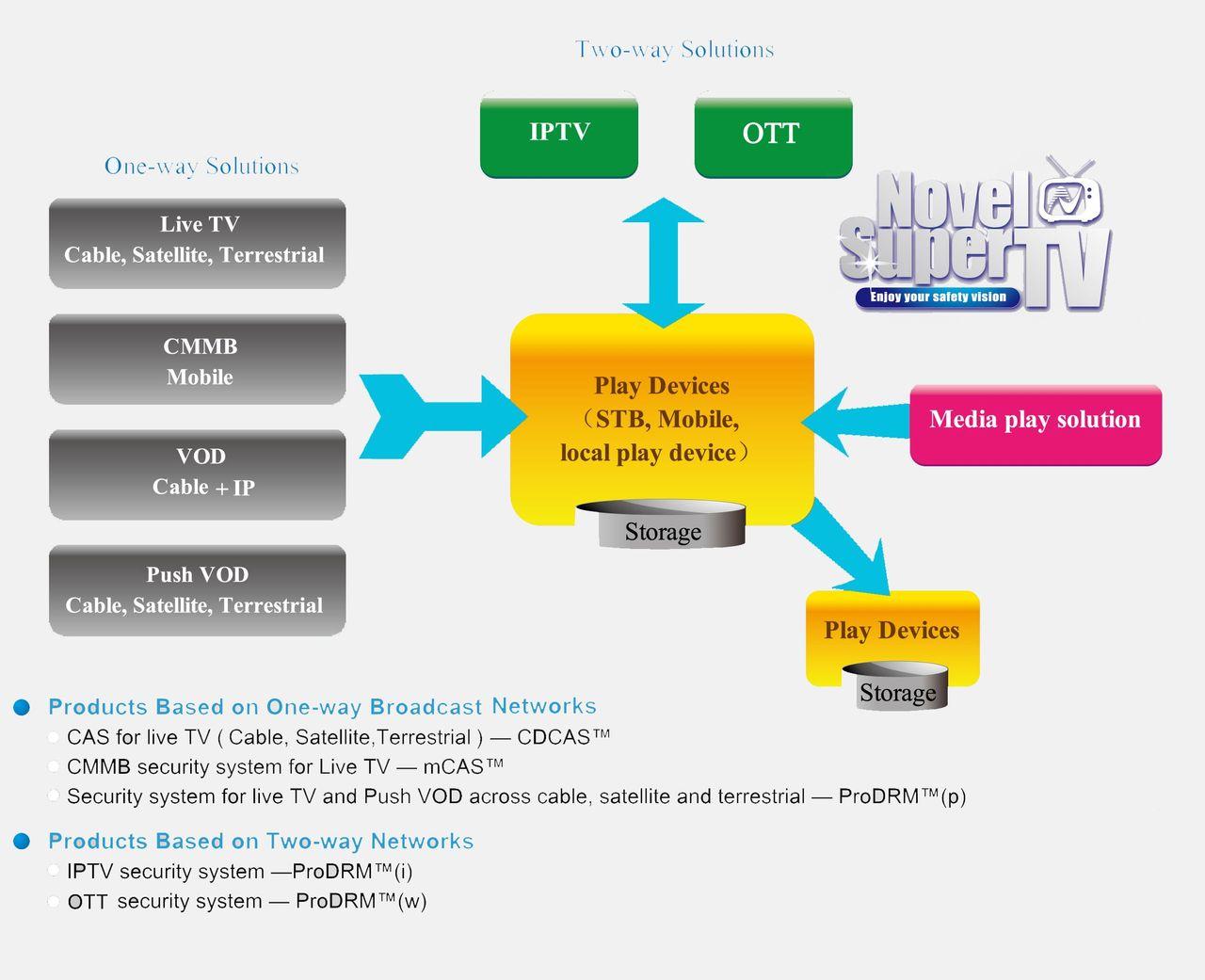 DRM — Система управления/ограничения прав доступа.