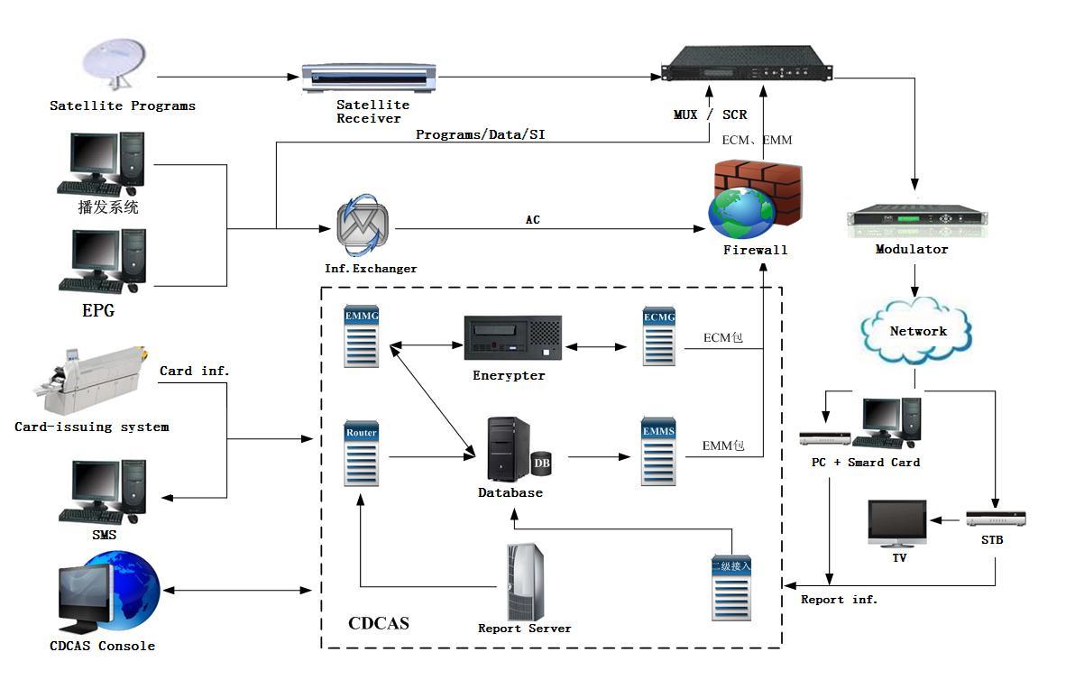 Структура системы условного доступа CDCAS